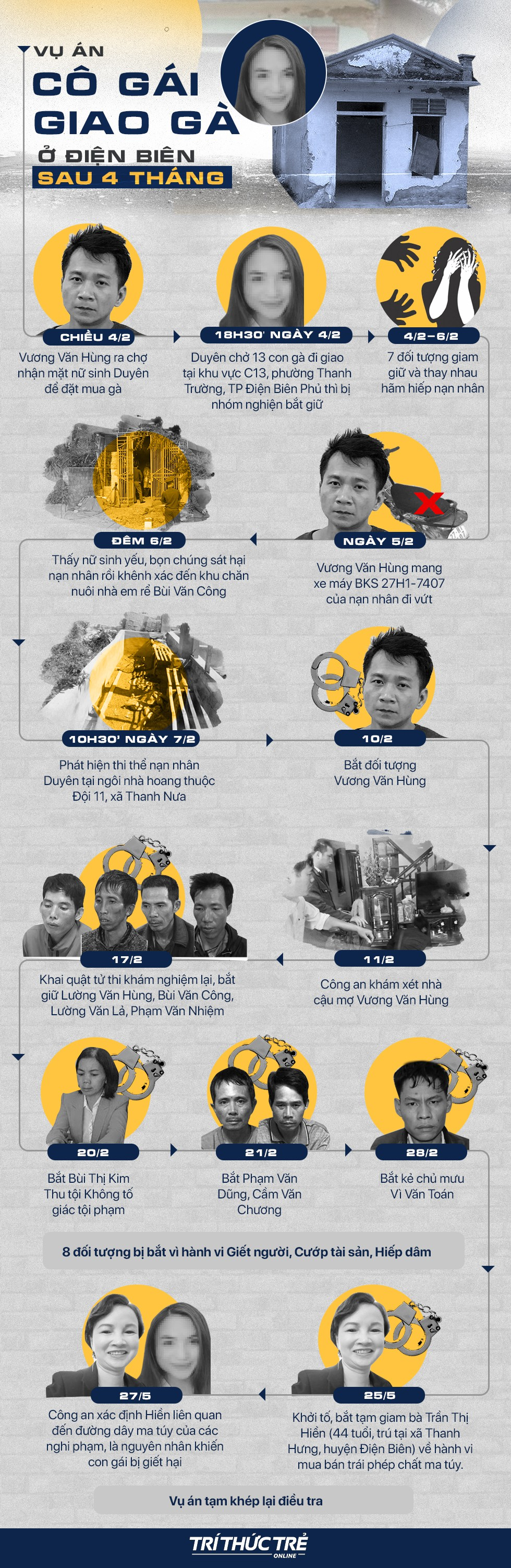 [Infographic] Vụ án nữ sinh giao gà ở Điện Biên tròn 4 tháng, bắt 10 nghi phạm - Ảnh 1.
