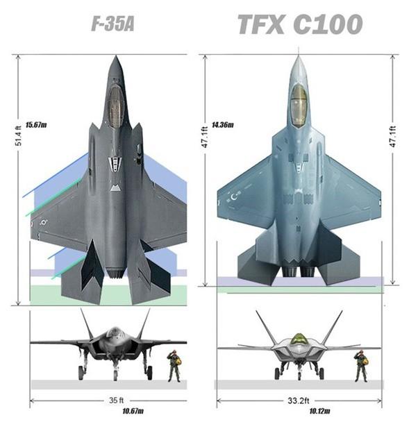 Máy bay tàng hình TF-X của Thổ: Đòn gió bằng gỗ dán và băng dính có khiến Mỹ nghĩ lại? - ảnh 4