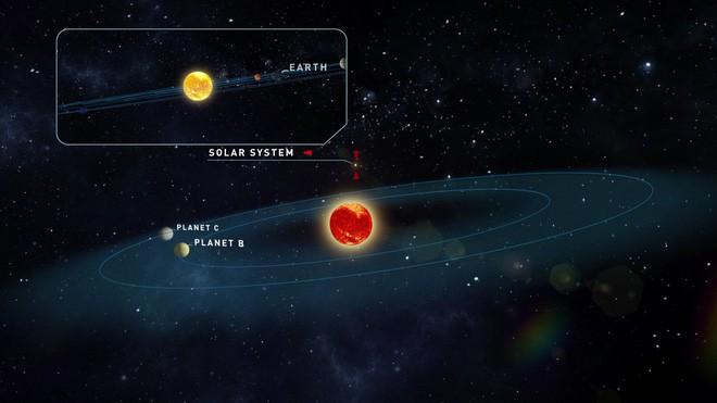 Tìm ra ngoại hành tinh giống Trái Đất nhất từ trước tới nay - Ảnh 2.