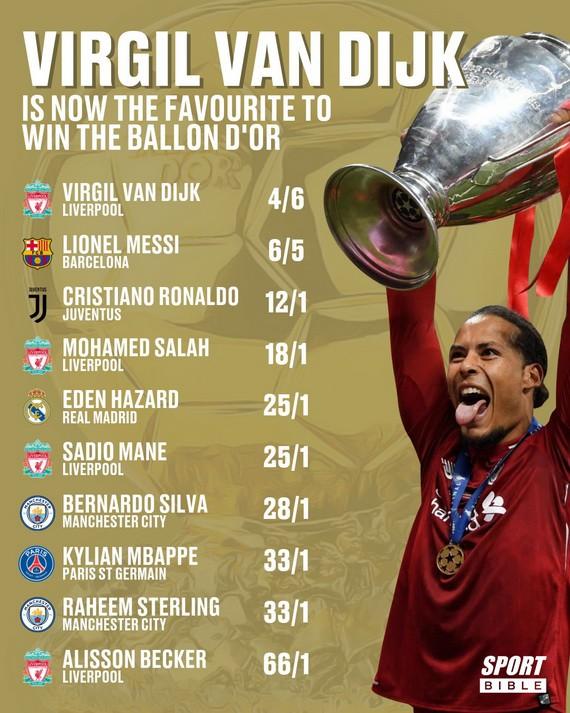 Vượt mặt Messi, Van Dijk là ứng cử viên số 1 Quả bóng Vàng! - Ảnh 1.