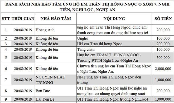 Nữ sinh nghèo phải cất giấy báo nhập học phấn chấn, xúc động trong ngày đầu tiên ra Hà Nội nhập học - Ảnh 3.