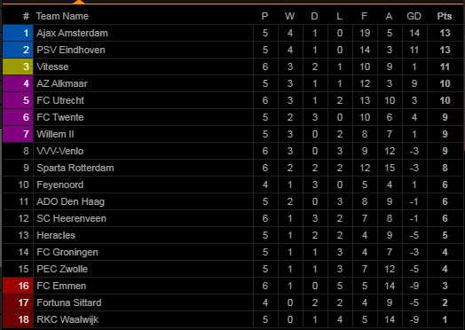 Văn Hậu chưa kịp sang Hà Lan, Heerenveen thảm bại trước Ajax & nối dài mạch trận thất vọng - Ảnh 2.