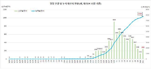 COVID-19: Số ca nhiễm ở Hàn Quốc quay đầu bật tăng; Italy vượt 10.000 ca; Thứ trưởng Y tế Anh dương tính với corona - Ảnh 1.