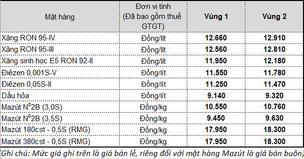 Ngày mai, giá xăng dầu tiếp tục giảm mạnh? - Ảnh 2.