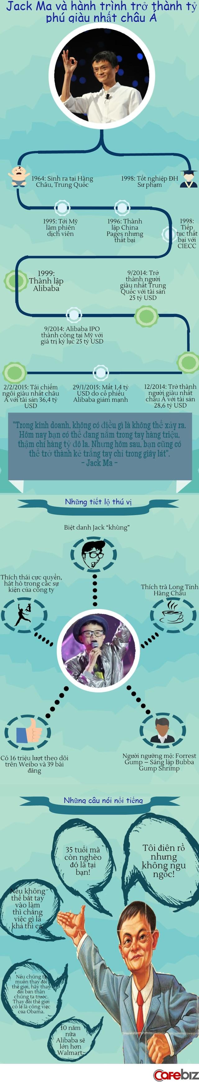Infographic Tất Tần Tật Về Jack Ma Tỷ Phu Khiến Cả Thế Giới Ngưỡng Mộ