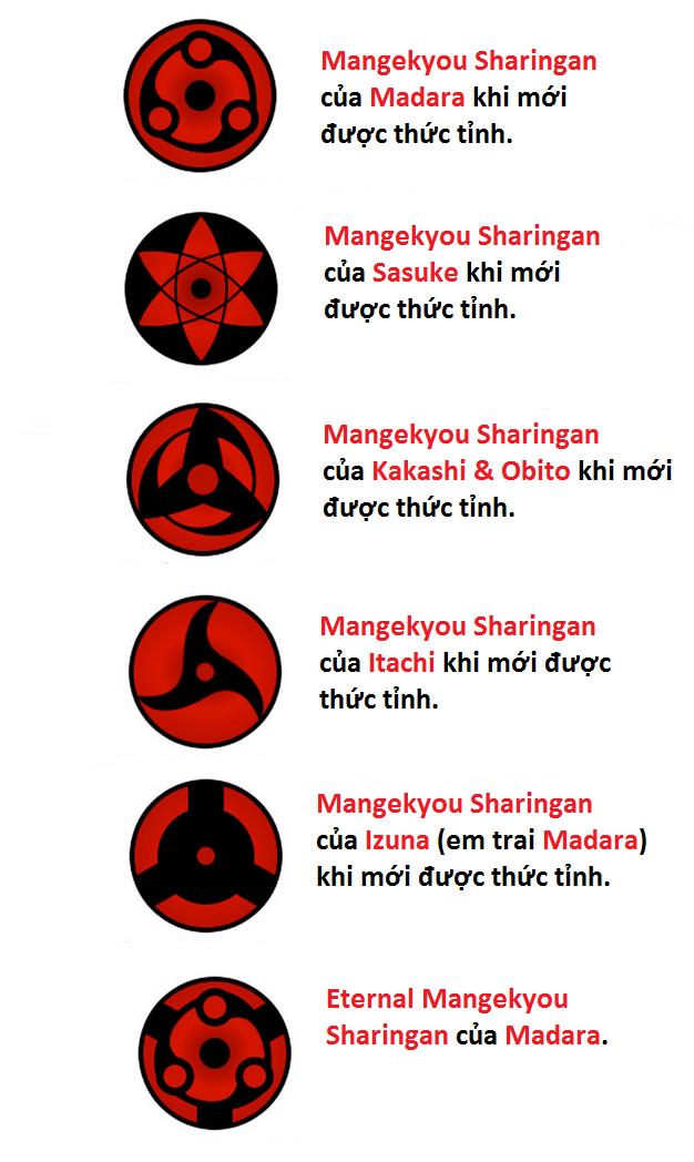 Khám phá bí mật chưa từng tiết lộ về cặp mắt Sharingan trong Naruto
