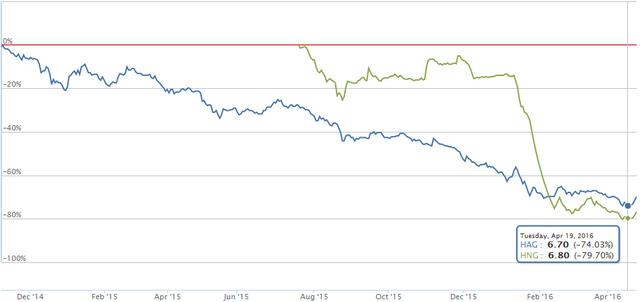 Diễn biến giá cổ phiếu HAG và HNG. Biểu đồ: VnDirect