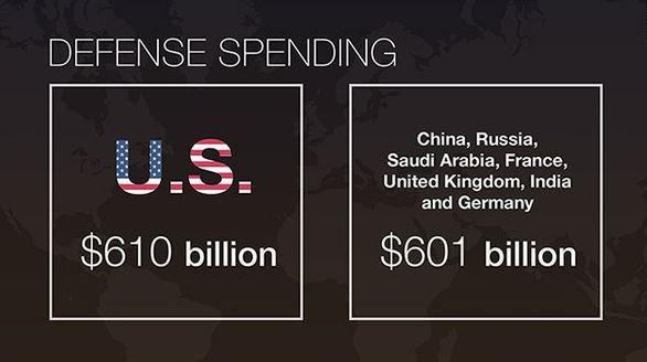 Chi tiêu quốc phòng của Mỹ nhiều hơn tổng ngân sách của Trung Quốc, Nga, Ả Rập Saudi, Pháp, Anh, Ấn Độ và Đức cộng lại