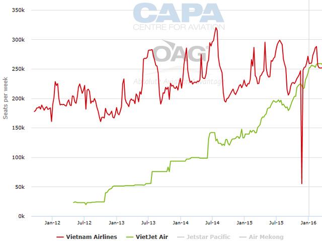 Biểu đồ công suất ghế mỗi tuần của Vietjet (Nguồn: CafeBiz/TTVN)