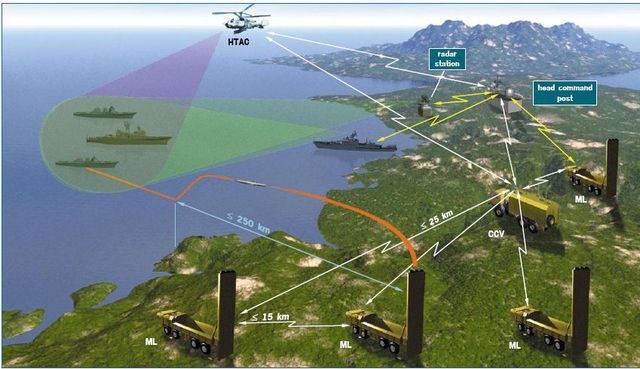 Hệ thống tên lửa phòng thủ bờ biển Bastion-P