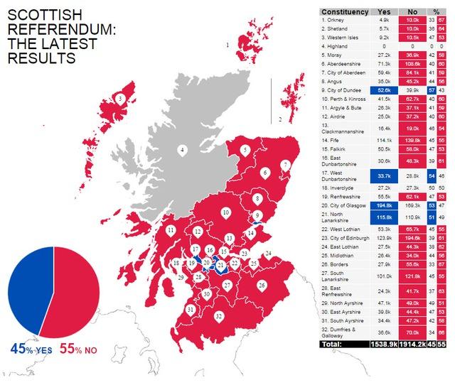 Kết quả kiểm phiếu cho thấy 55% cử tri ủng hộ Scotland ở lại với Vương quốc Anh.