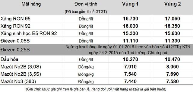 Bảng giá bán lẻ xăng dầu mới của Tập đoàn xăng dầu Việt Nam - Petrolimex