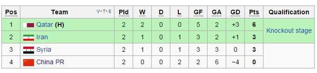 Xếp hạng bảng A sau 2 lượt trận.