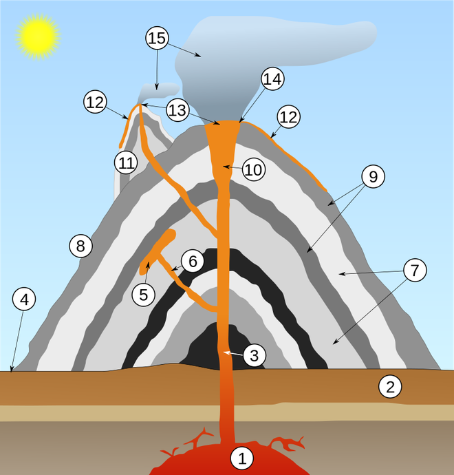 Mặt cắt cấu tạo bên trong của một núi lửa nói chung. Đồ họa: Wikipedia.