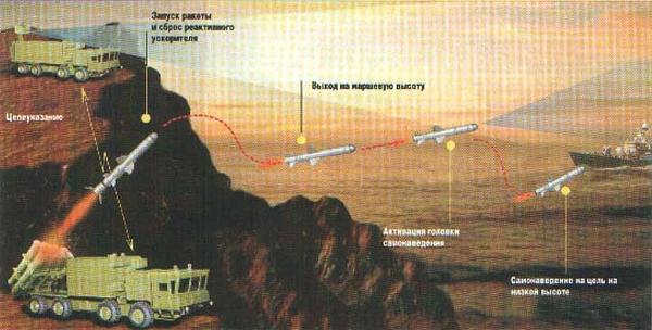 Sơ đồ chiến đấu của tổ hợp tên lửa Bal-E