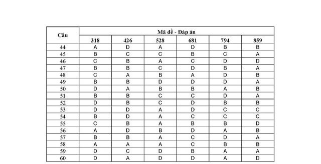 Đáp án chính thức đề thi ĐH khối A, A1 của Bộ GD&ĐT