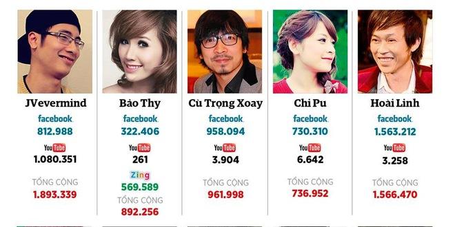 JVevermind, Bảo Thy, Cù Trọng Xoay hot nhất mạng Việt Nam