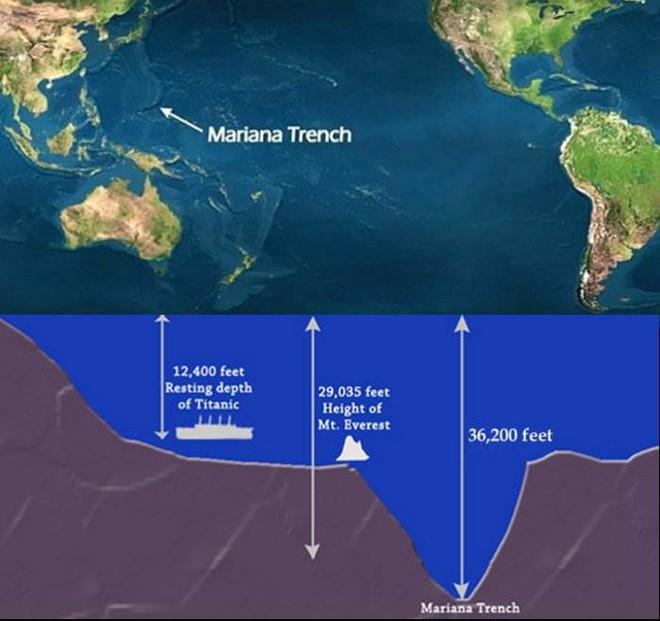 Cuối cùng, khoa học đã giải mã được âm thanh ma quái ở vực thẳm sâu nhất Trái Đất - Ảnh 1.