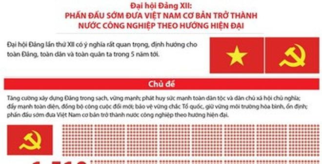 [Infographics] Những nhiệm vụ chính của Đại hội Đảng XII