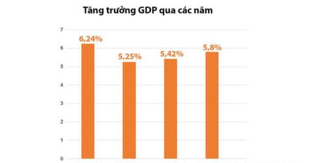 Lệch số liệu GDP 300.000 tỉ:Tổng cụcThống kê nói tính đúng