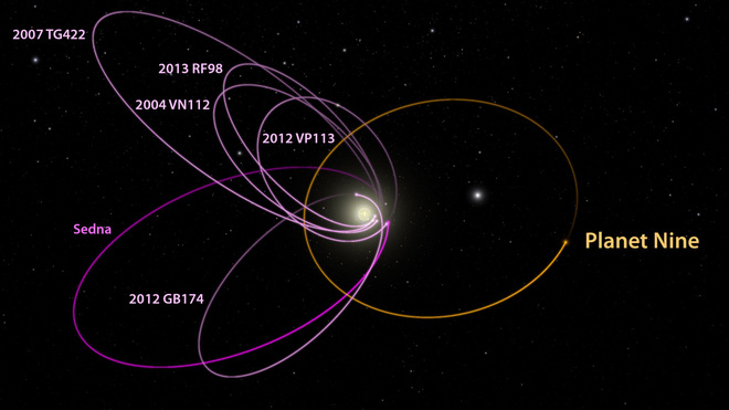 Hành tinh thứ 9: Gã du mục bí ẩn của Hệ Mặt Trời - Ảnh 3.