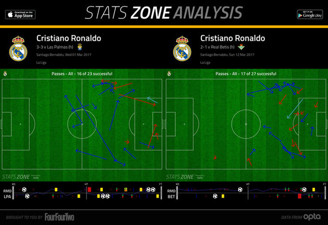 Ancelotti chẳng sợ Zidane, nhưng sẽ thất bại trước Ronaldo - Ảnh 3.