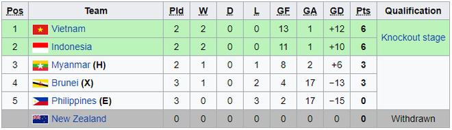 Tường thuật U18 Việt Nam 3-0 U18 Indonesia: Tuyệt vời quá, Lê Văn Nam! - Ảnh 8.