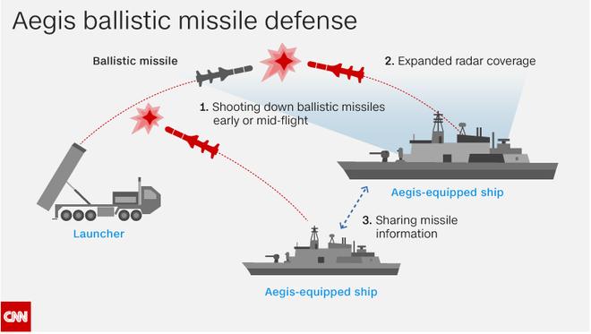 Dù phòng thủ mạnh, Mỹ vẫn mất ăn mất ngủ vì mục đích thực sự của 4 tên lửa Triều Tiên - Ảnh 1.