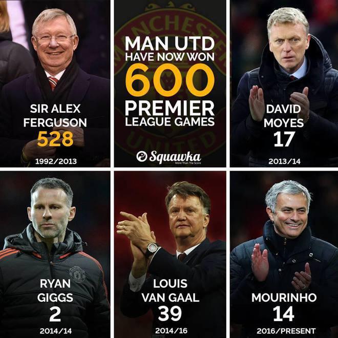 Con số biết nói: 1 kỷ lục vĩ đại và 3 cú khai hỏa lạ lùng của Man United - Ảnh 5.