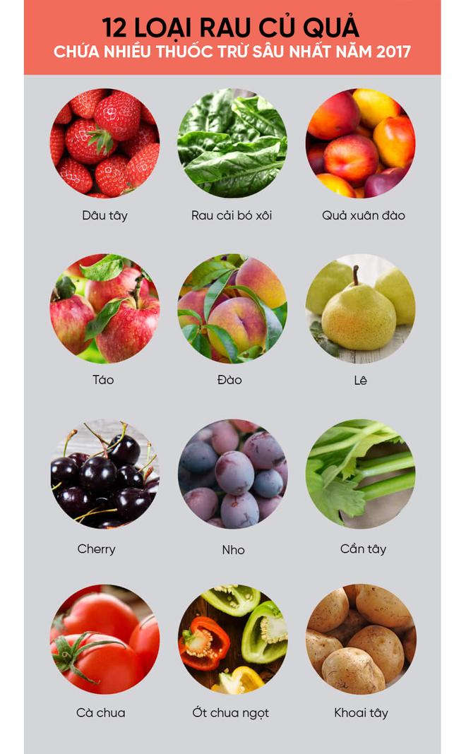 Mỹ công bố danh sách 12 loại rau củ quả nhiều thuốc trừ sâu nhất năm 2017 - Ảnh 2.