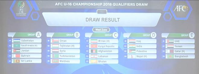 Kết quả bốc thăm U16, U19 châu Á: Việt Nam may đến không tưởng! - Ảnh 3.