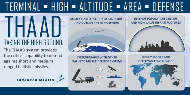 Điều gì khiến đồng minh yên tâm khi được hệ thống phòng thủ tên lửa THAAD-ER Mỹ bảo vệ? - Ảnh 3.