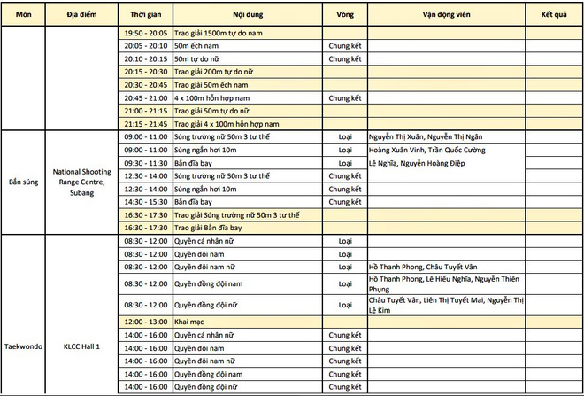 Trực tiếp SEA Games 29 ngày 26/8: Điền kinh, taekwondo liên tiếp gặt vàng, Việt Nam bỏ xa Singapore, Thái Lan - Ảnh 2.