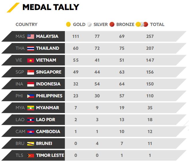 Tổng kết SEA Games 29 ngày 28/8: Malaysia gom vàng thế, nước nào đuổi được? - Ảnh 1.