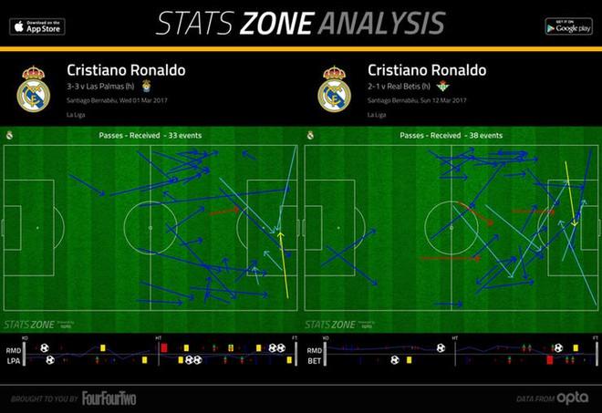 Ancelotti chẳng sợ Zidane, nhưng sẽ thất bại trước Ronaldo - Ảnh 4.