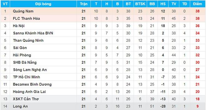Quảng Nam: Ngư ông đắc lợi, cửa vô địch V-League đã sáng - Ảnh 1.