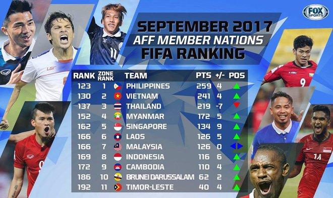 Bết bát ở nhiều giải đấu, Việt Nam vẫn vượt mặt Thái Lan, bỏ xa Indonesia, Myanmar - Ảnh 1.