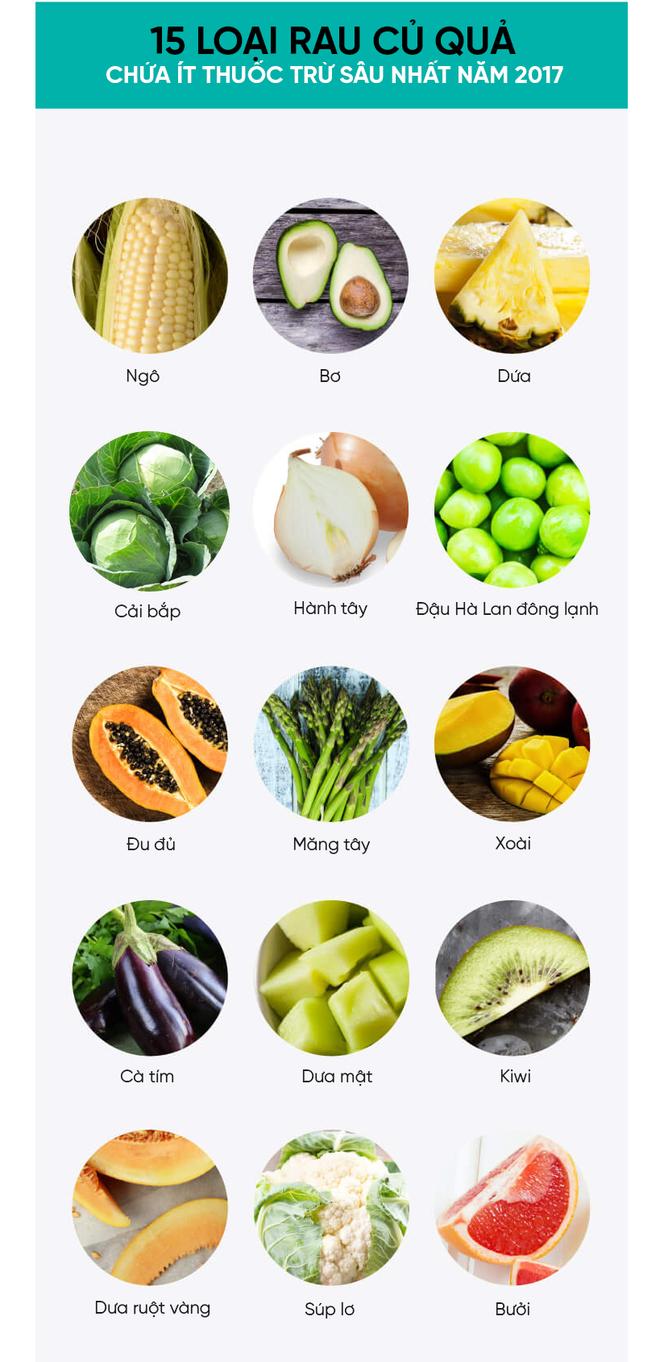 Mỹ công bố danh sách 12 loại rau củ quả nhiều thuốc trừ sâu nhất năm 2017 - Ảnh 3.