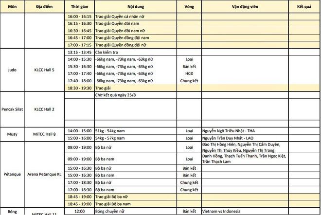 Trực tiếp SEA Games 29 ngày 26/8: Điền kinh, taekwondo liên tiếp gặt vàng, Việt Nam bỏ xa Singapore, Thái Lan - Ảnh 3.