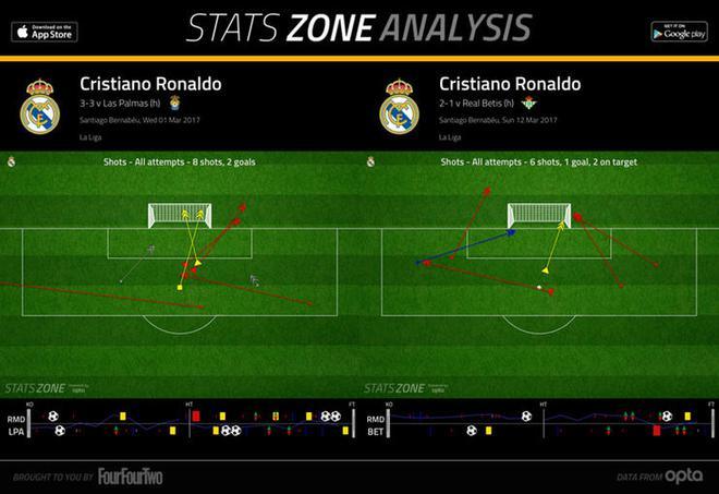 Ancelotti chẳng sợ Zidane, nhưng sẽ thất bại trước Ronaldo - Ảnh 5.