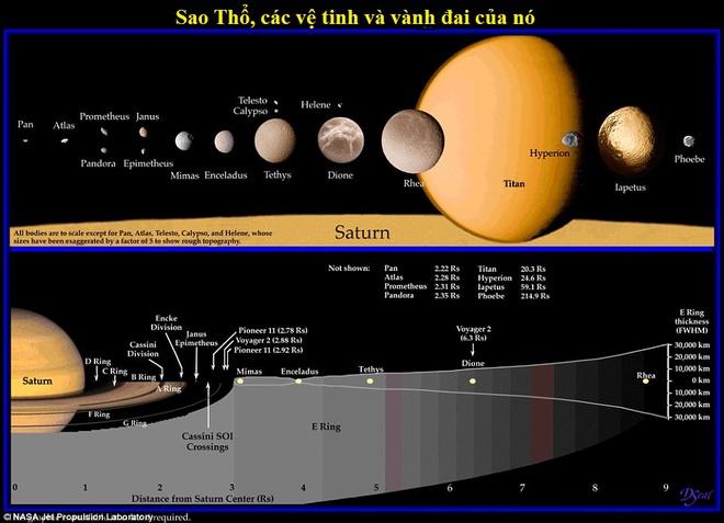 Lần đầu tiên trong lịch sử, NASA thu được âm thanh kỳ lạ từ sao Thổ - Ảnh 4.
