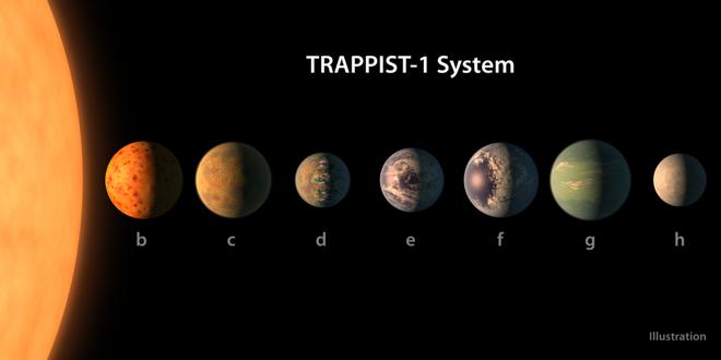 NASA công bố phát hiện vĩ đại: Tìm thấy Hệ Mặt trời 2.0 có khả năng chứa sự sống - Ảnh 5.
