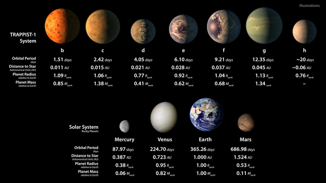 Năm 2018, NASA tung con át chủ bài cho sứ mệnh săn tìm sự sống tại Hệ Mặt trời 2.0 - Ảnh 5.