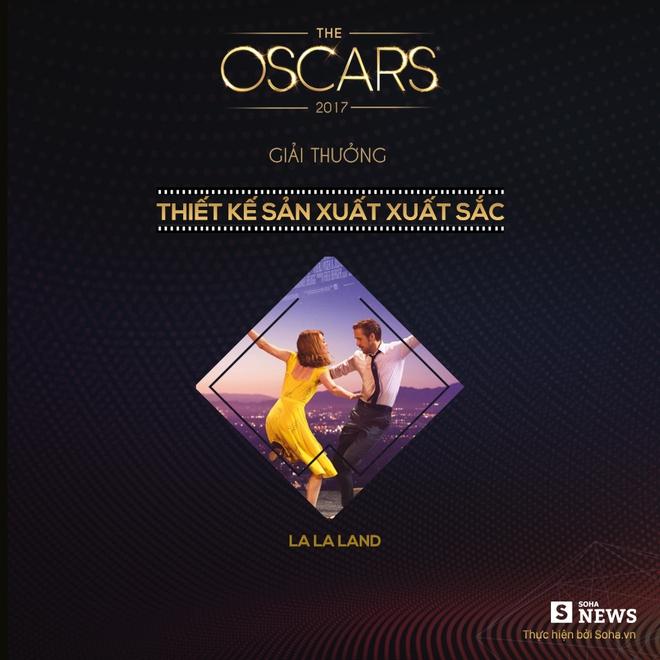 Lễ trao giải Oscar 2017 chấn động vì đọc sai kết quả - Ảnh 8.