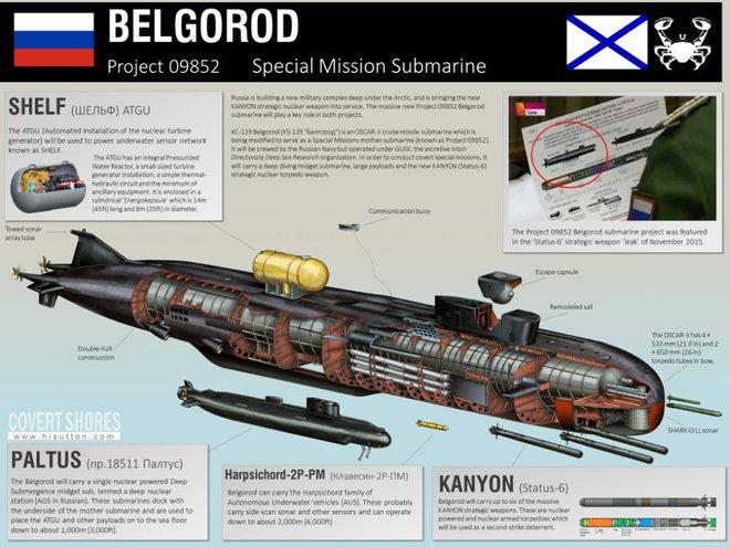 Nga bị lộ tin chế tạo tàu ngầm bí mật dành cho ngư lôi tuyệt mật: Mỹ hết sức dè chừng - Ảnh 1