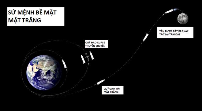Bài diễn thuyết điên rồ của Elon Musk: 100.000 đô là có nhà ở sao Hỏa, 7 năm nữa thôi! - Ảnh 11.