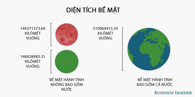 Những sự thật thú vị về sao Hỏa không phải ai cũng biết - Ảnh 1.