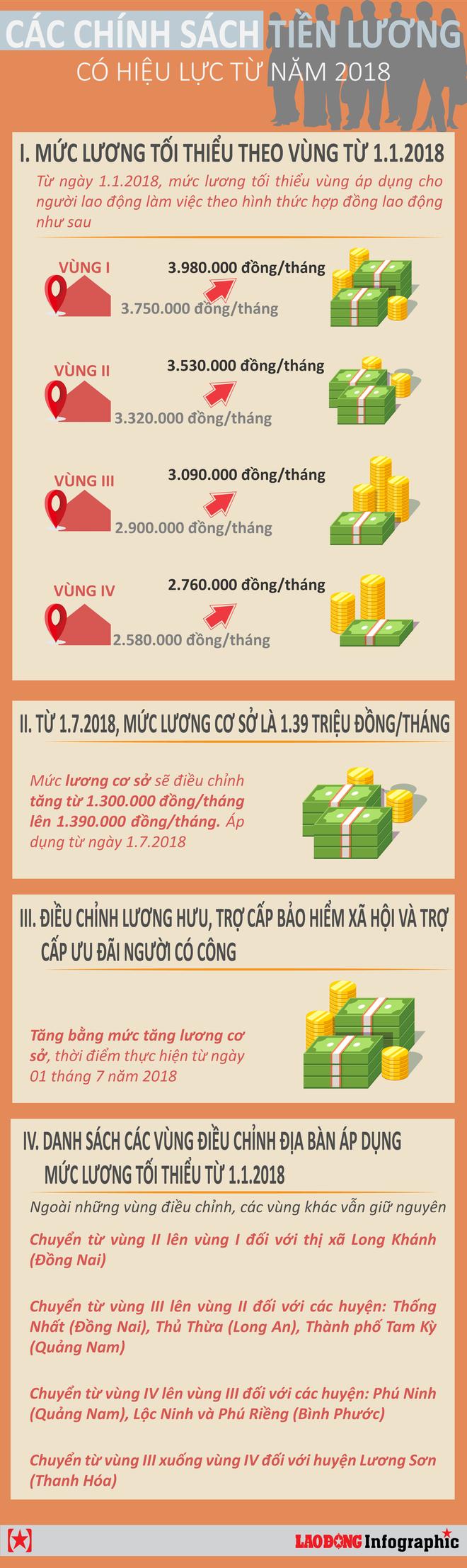 [Infographic] Năm 2018 chính sách tiền lương nào bắt đầu có hiệu lực? - Ảnh 1.