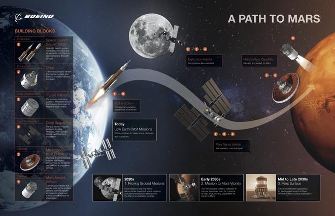 Châu Á tr? thành ??i th? ?áng g?m c?a SpaceX, NASA trong cu?c ?ua chinh ph?c sao H?a - ?nh 2.