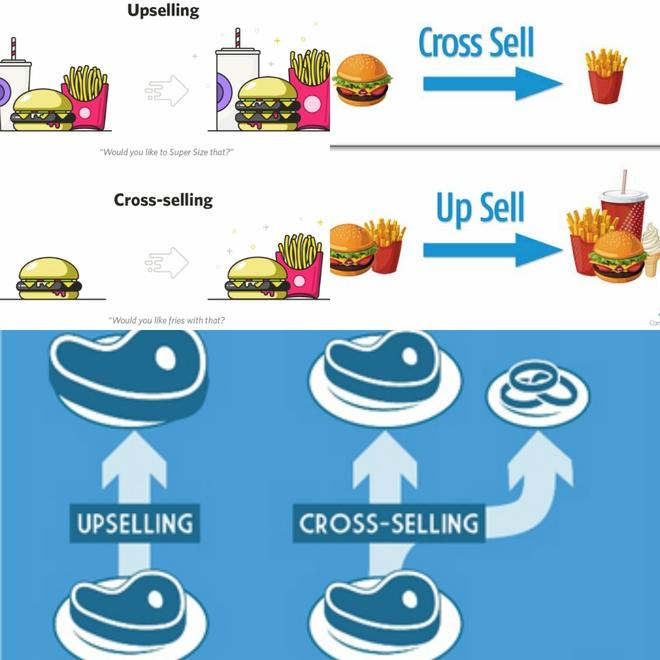 3 bài học bán hàng đắt giá, doanh thu tăng chóng mặt mà nhà quản lý nào cũng nên học hỏi - Ảnh 3.